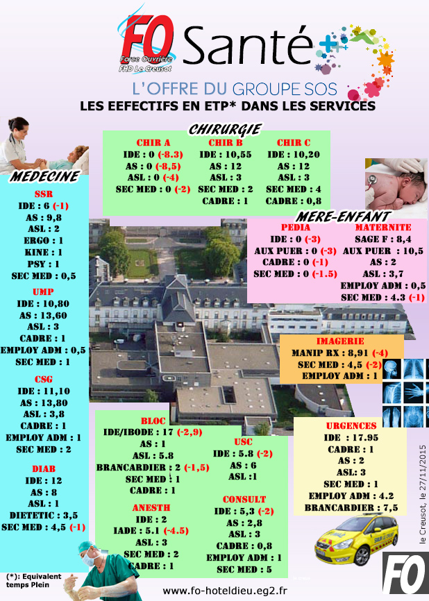 effectif groupe sos